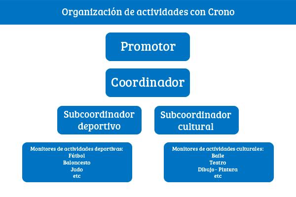 Organización de actividades con Crono